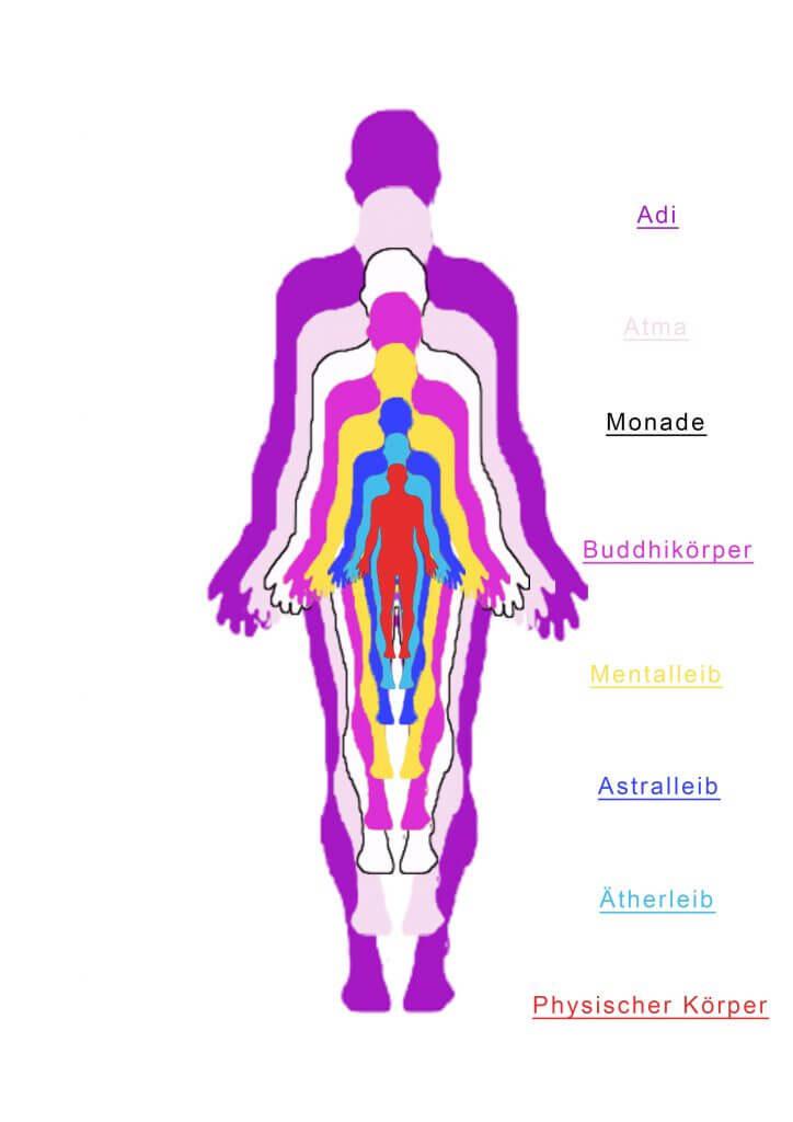 Spirituelle Phönix Konzepte 1