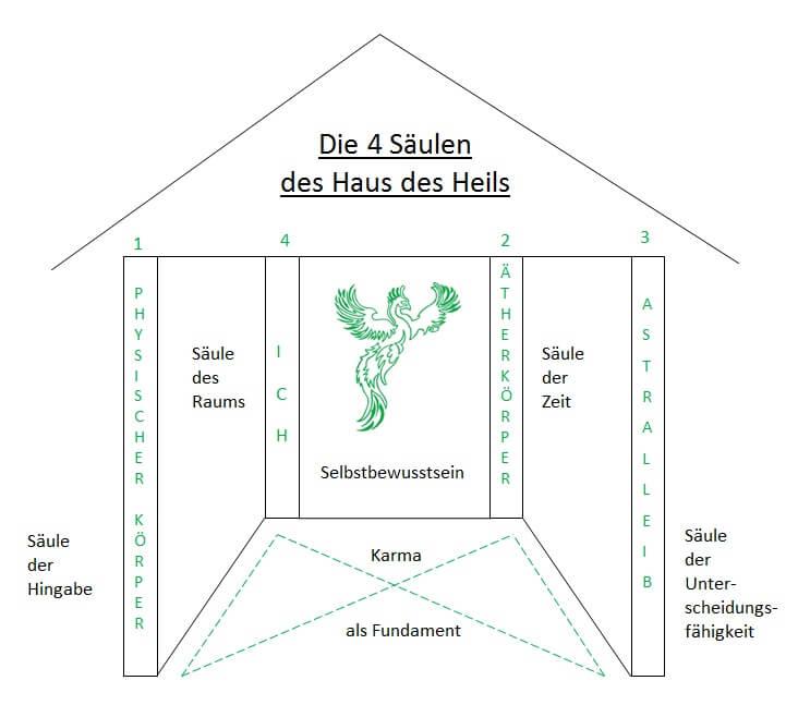 Die-4-Säulen-des-Haus-des-Heils